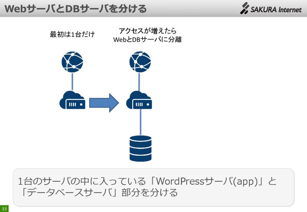 33 最初は1台だけ アクセスが増えたら WebとDBサーバに分離 1台のサーバの中に入ってい...