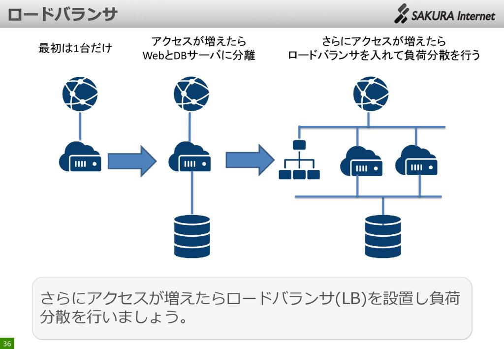 36 アクセスが増えたら WebとDBサーバに分離 さらにアクセスが増えたら ロードバランサを...