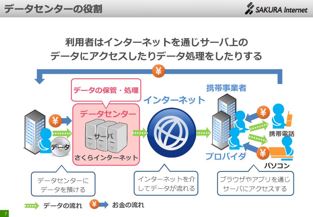 7 データセンター ブラウザやアプリを通じ サーバにアクセスする 携帯電話 パソコン データセ...