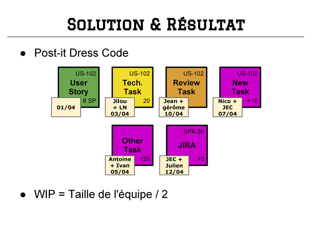 Solution & Résultat ● Post-it Dress Code Tech. ...