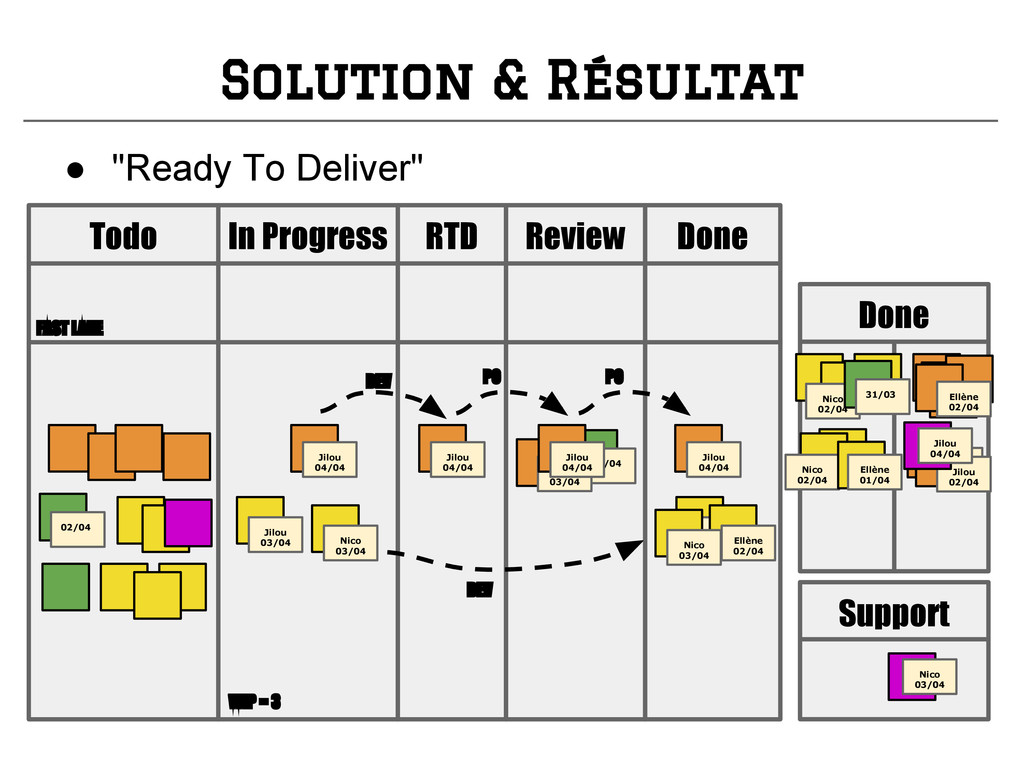 Solution & Résultat Review Todo In Progress Don...
