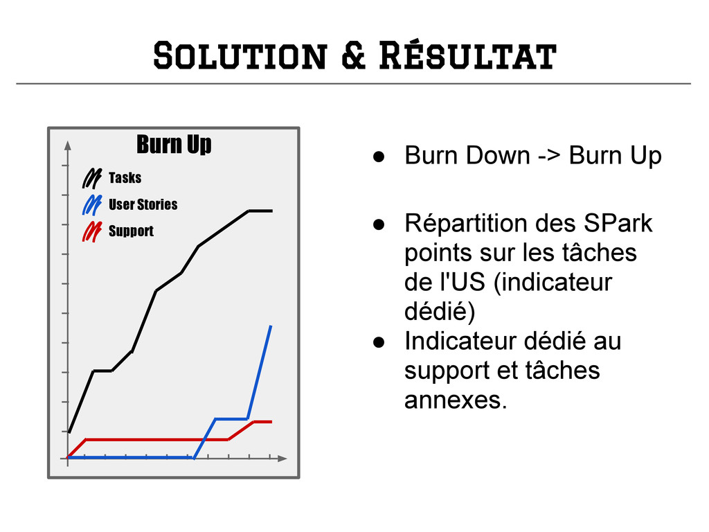 Solution & Résultat Burn Up Tasks User Stories ...