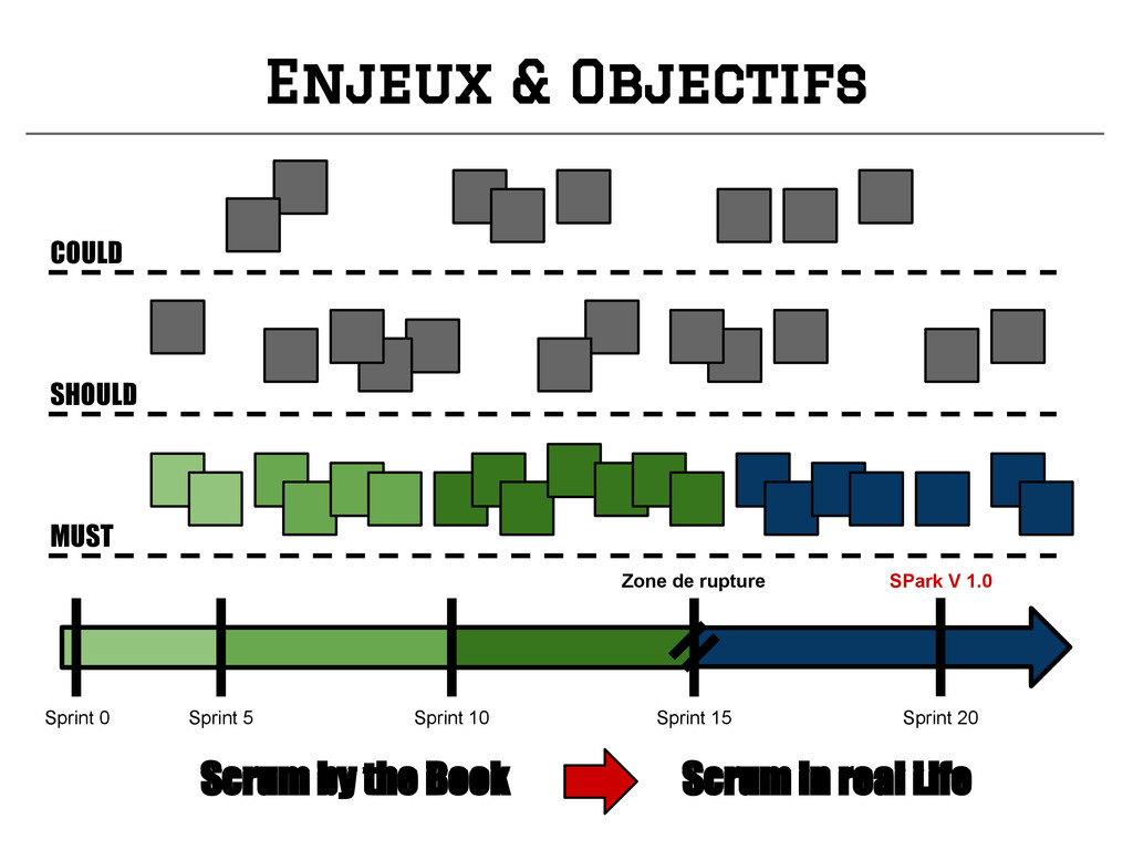Enjeux & Objectifs MUST Sprint 0 Sprint 20 Spri...