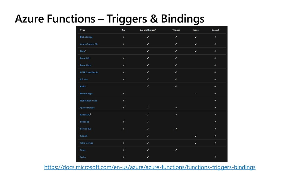 Azure Functions – Triggers & Bindings https://d...