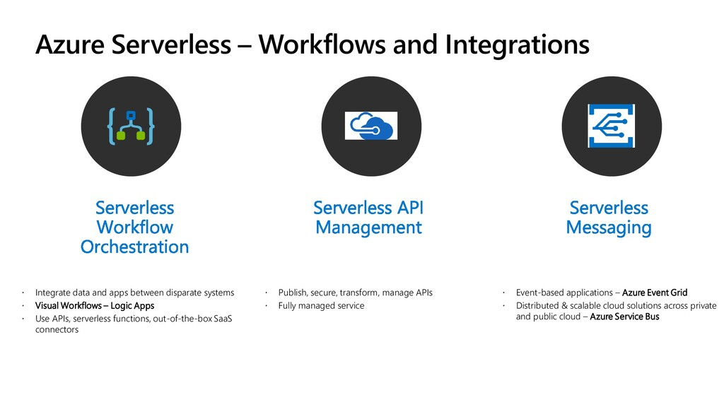 Azure Serverless – Workflows and Integrations ...