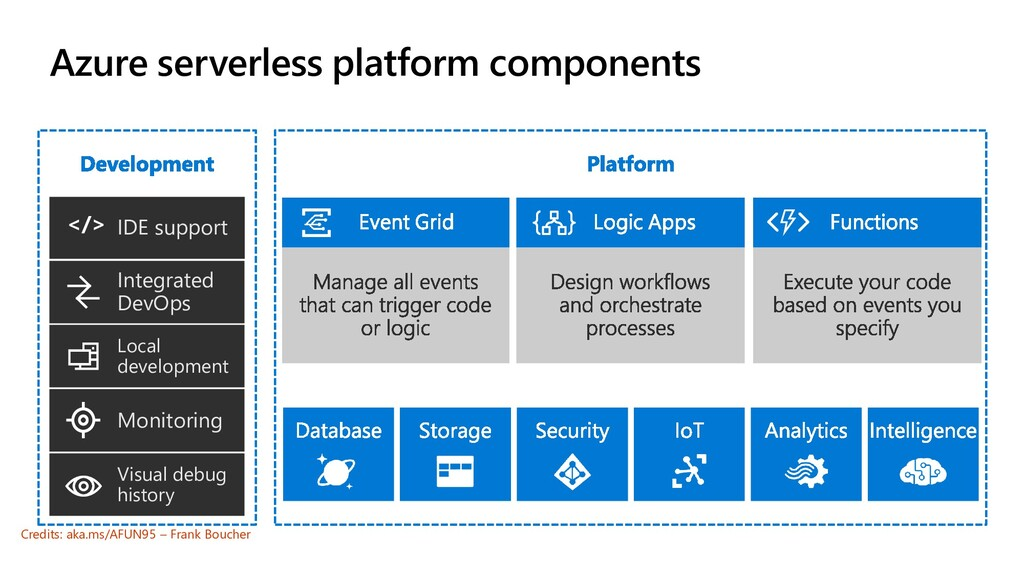Azure serverless platform components Local deve...