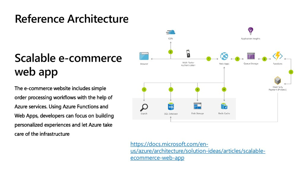 Scalable e-commerce web app Reference Architect...