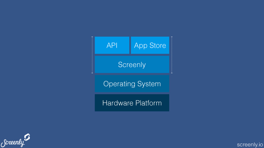 screenly.io Screenly Operating System API App S...