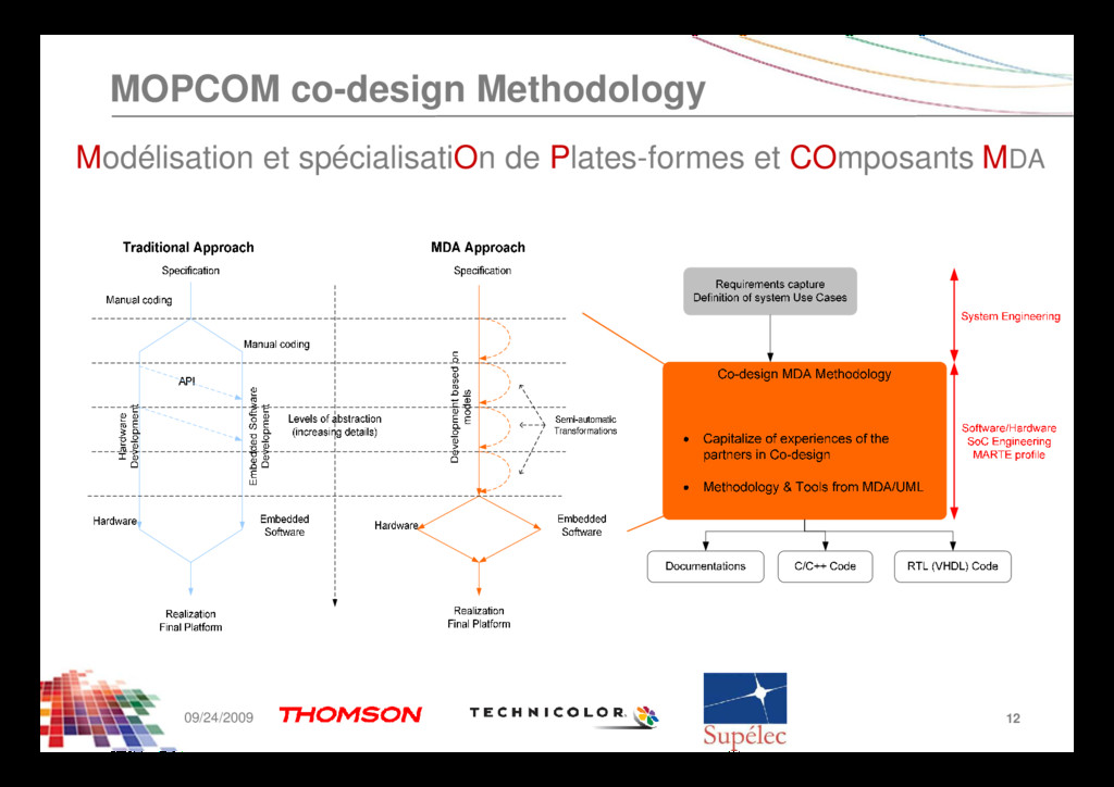 MOPCOM co-design Methodology Modélisation et sp...