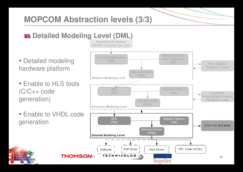 MOPCOM Abstraction levels (3/3) Detailed Modeli...