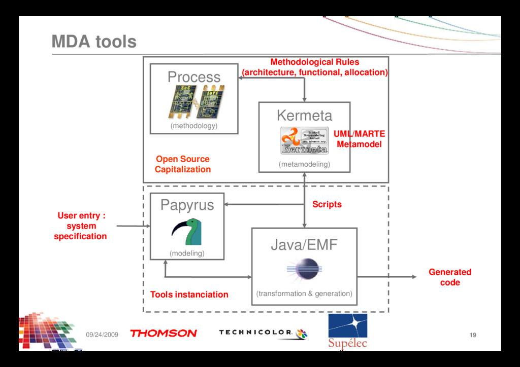MDA tools Kermeta (metamodeling) Process (metho...