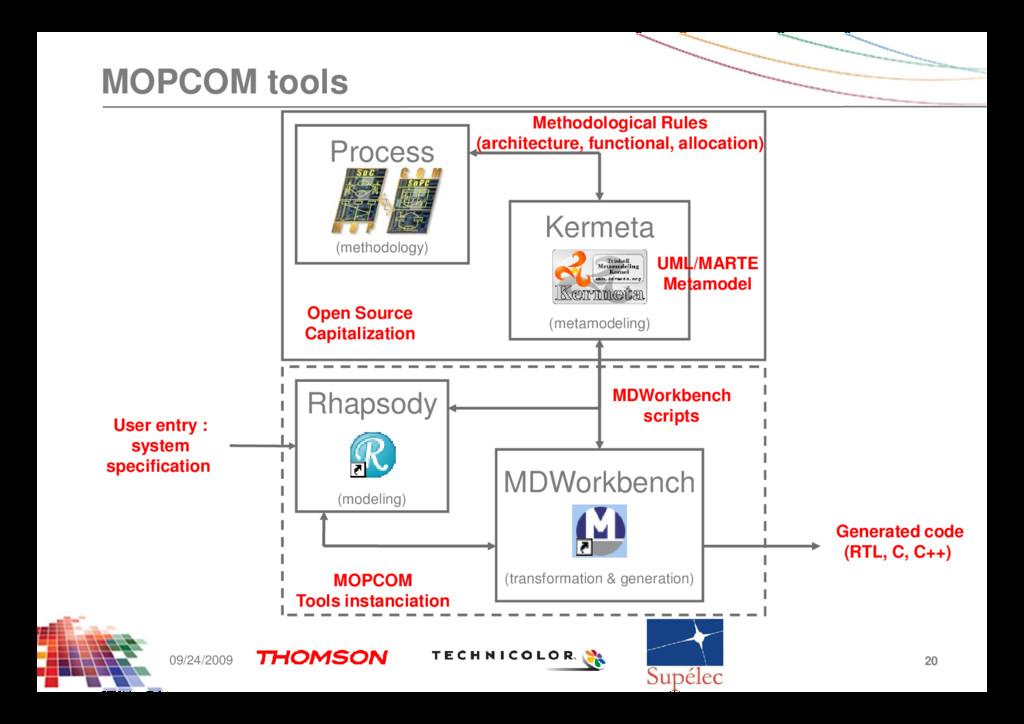 MOPCOM tools Kermeta (metamodeling) Process (me...