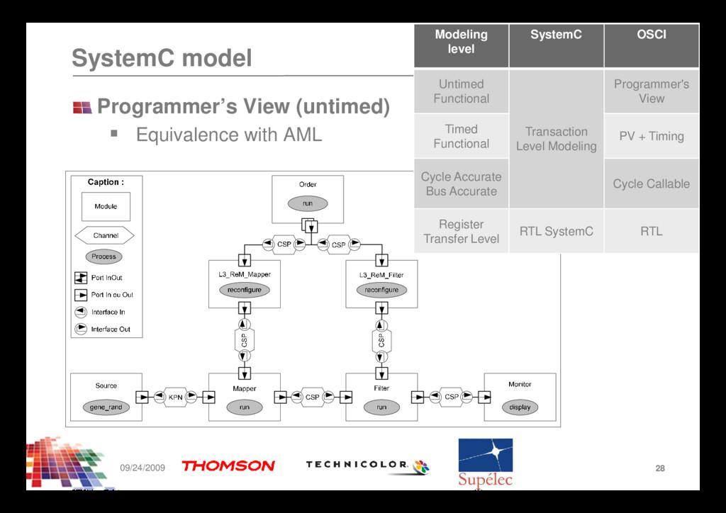 SystemC model Modeling level SystemC OSCI Untim...