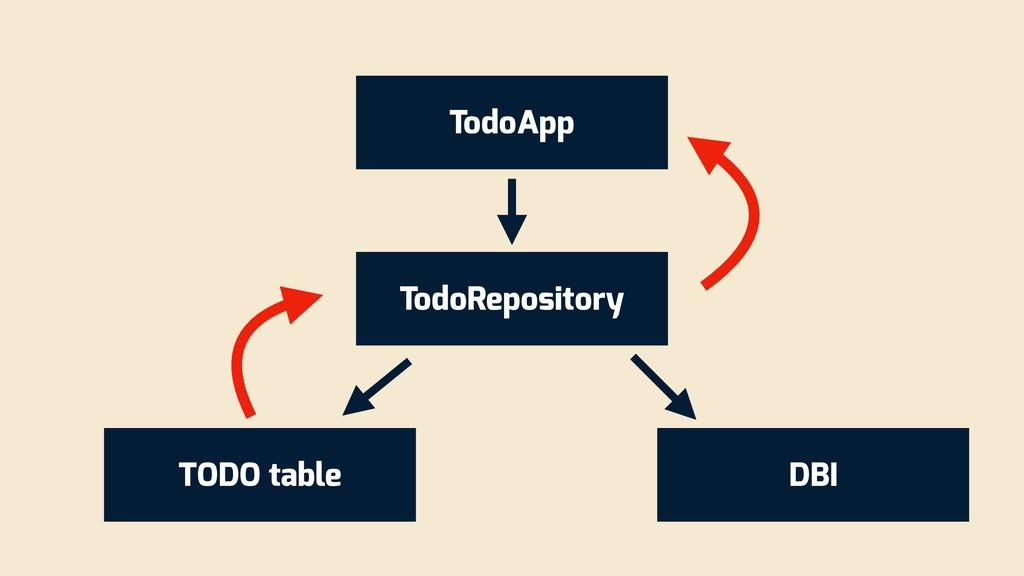 TodoApp TodoRepository DBI TODO table
