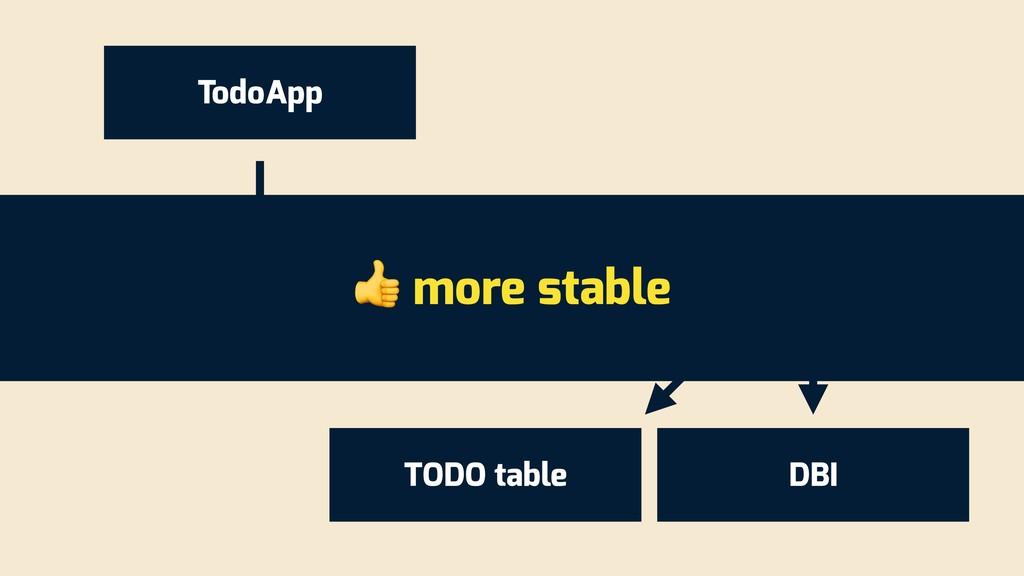 TodoApp TodoRepository DBI TODO table TodoRepos...