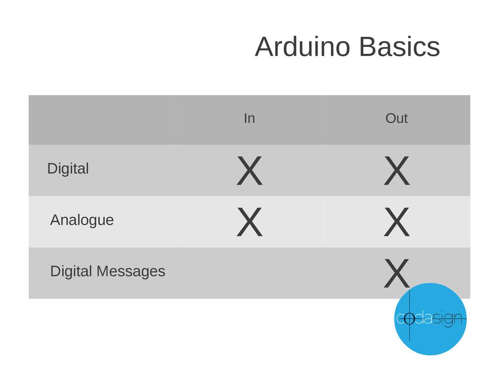 Arduino Basics In Out Digital X X Analogue X X ...