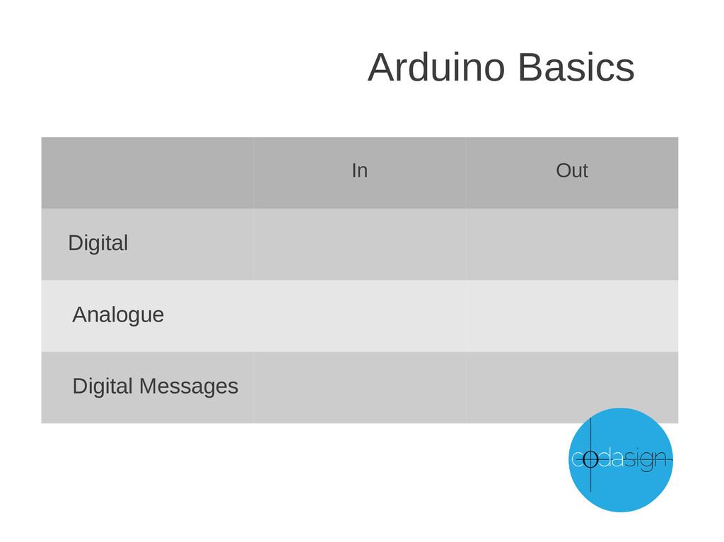 Arduino Basics In Out Digital Analogue Digital ...