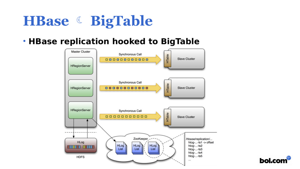 HBase  BigTable • HBase replication hooked to ...