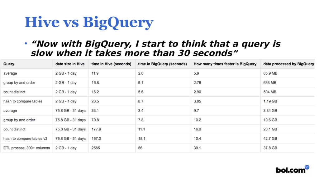 """Hive vs BigQuery • """"Now with BigQuery, I start ..."""