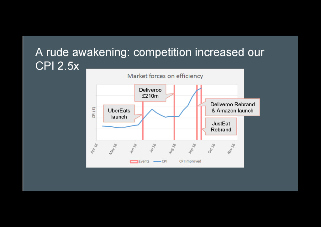 A rude awakening: competition increased our CPI...