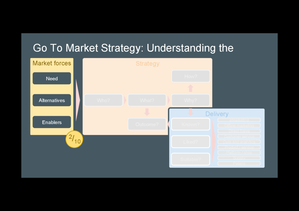 Go To Market Strategy: Understanding the market...