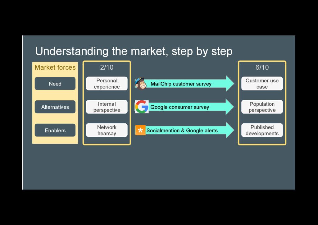 Understanding the market, step by step Market f...