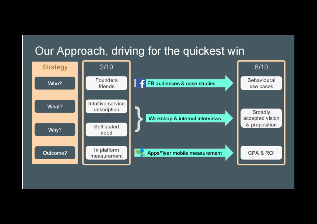 Our Approach, driving for the quickest win Stra...