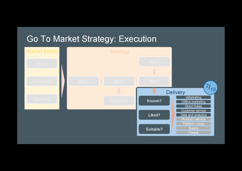 Go To Market Strategy: Execution Strategy Deliv...