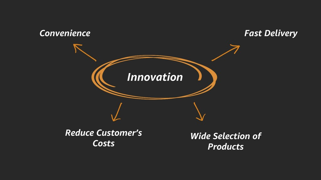 Innovation Convenience Fast Delivery Reduce Cus...
