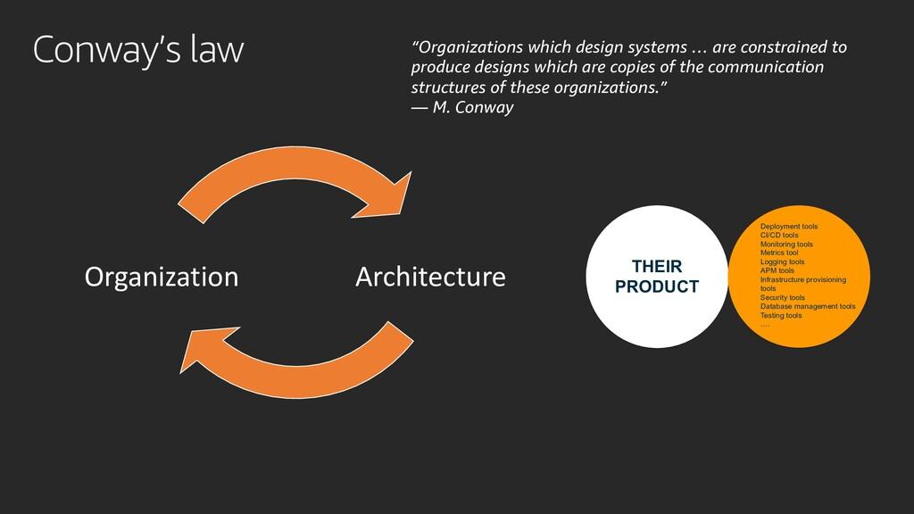 Conway's law Architecture Organization THEIR PR...