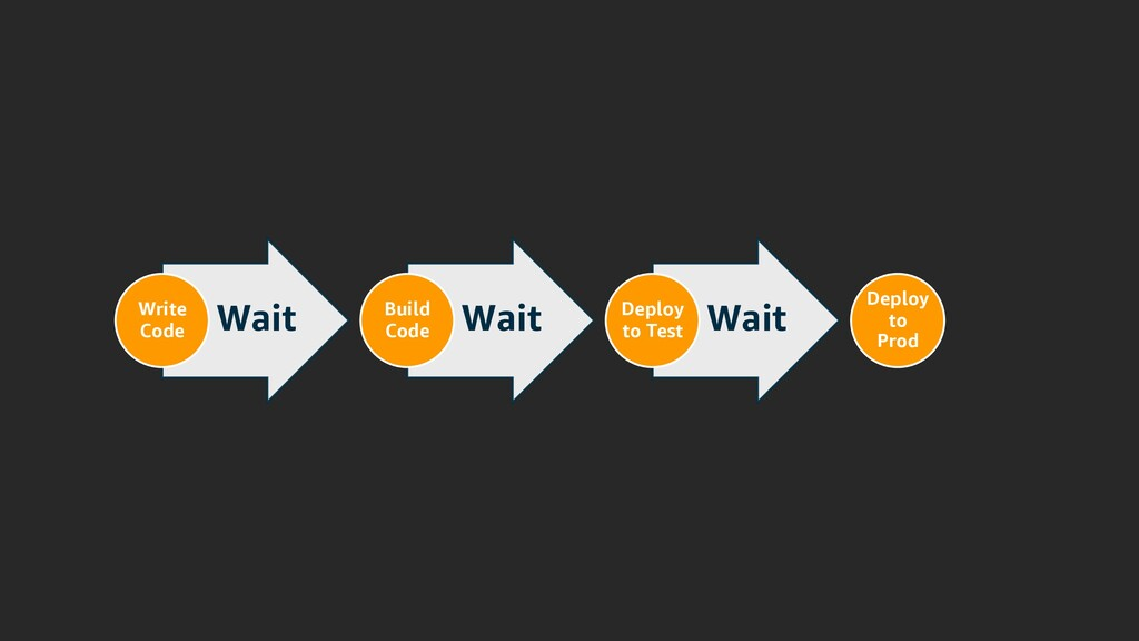 Wait Write Code Wait Build Code Wait Deploy to ...