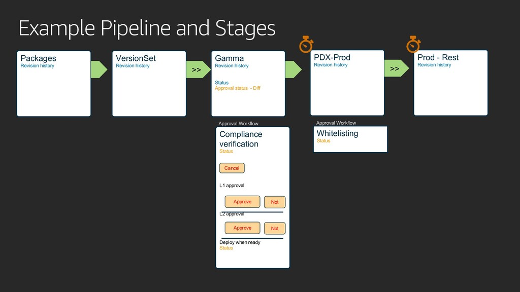 Example Pipeline and Stages Packages Revision h...