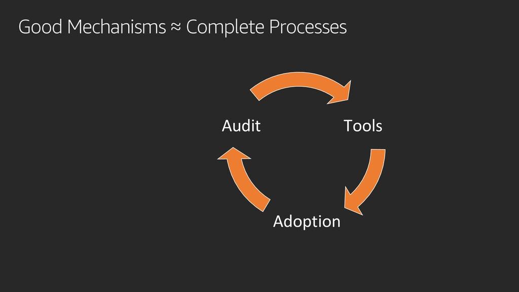 Good Mechanisms ≈ Complete Processes Tools Adop...