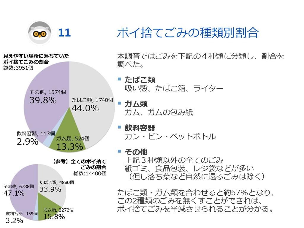 ポイ捨てごみの種類別割合 本調査ではごみを下記の4種類に分類し、割合を 調べた。 § たば...