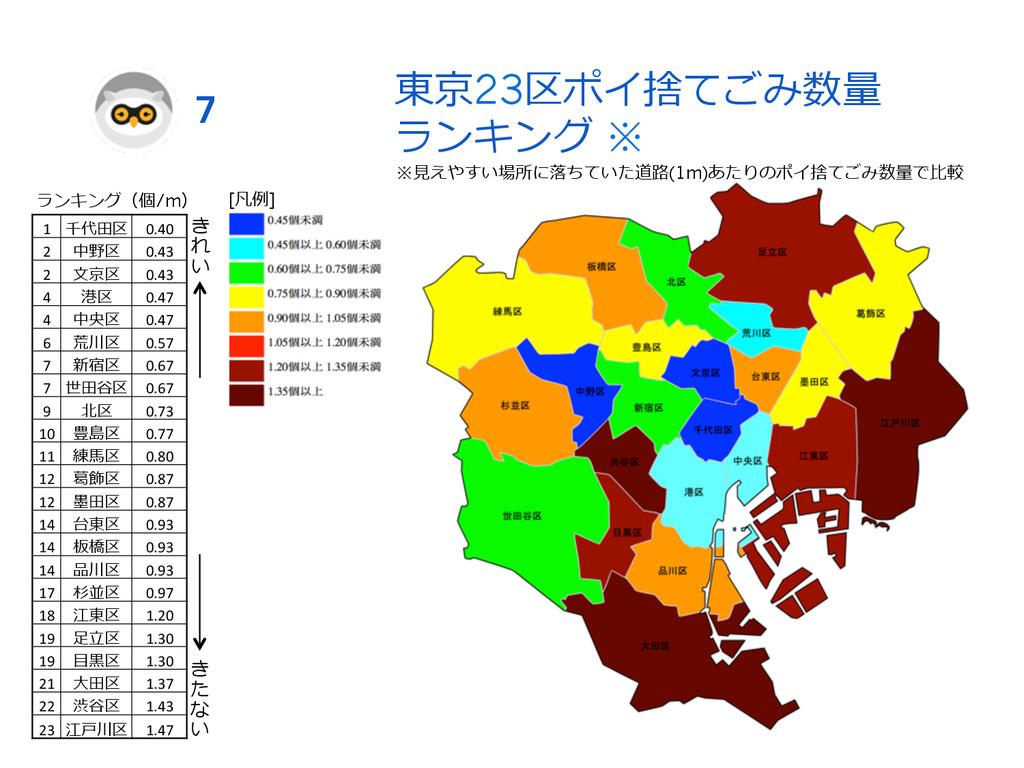 東京23区ポイ捨てごみ数量量 ランキング ※ 7 1  千代⽥田区 0.40  2...