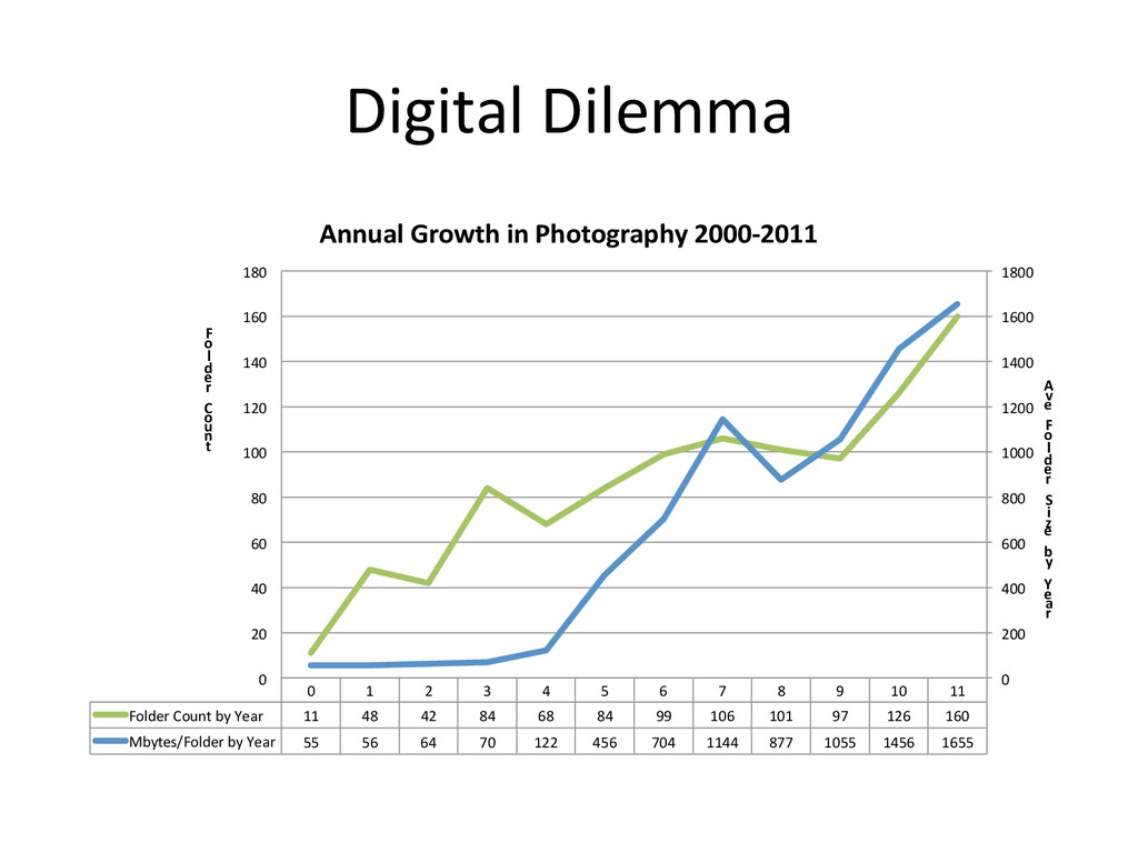 Digital Dilemma  0  1  2  3  ...