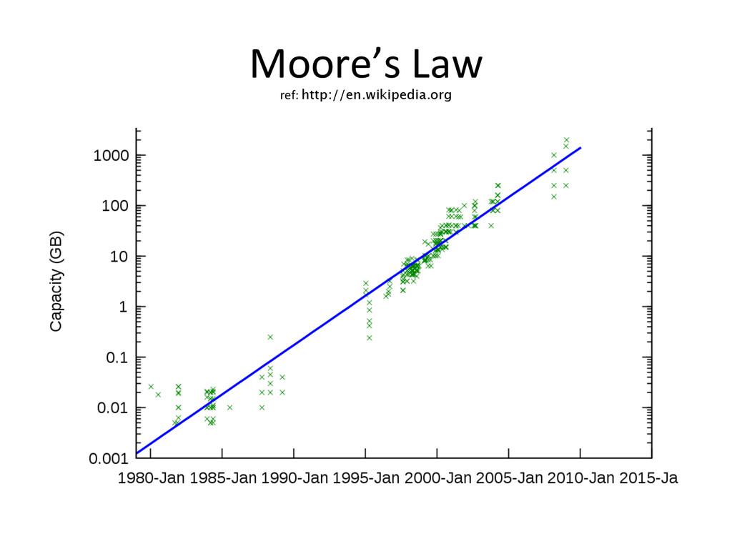 Moore's Law   ref: http://en.wikipe...