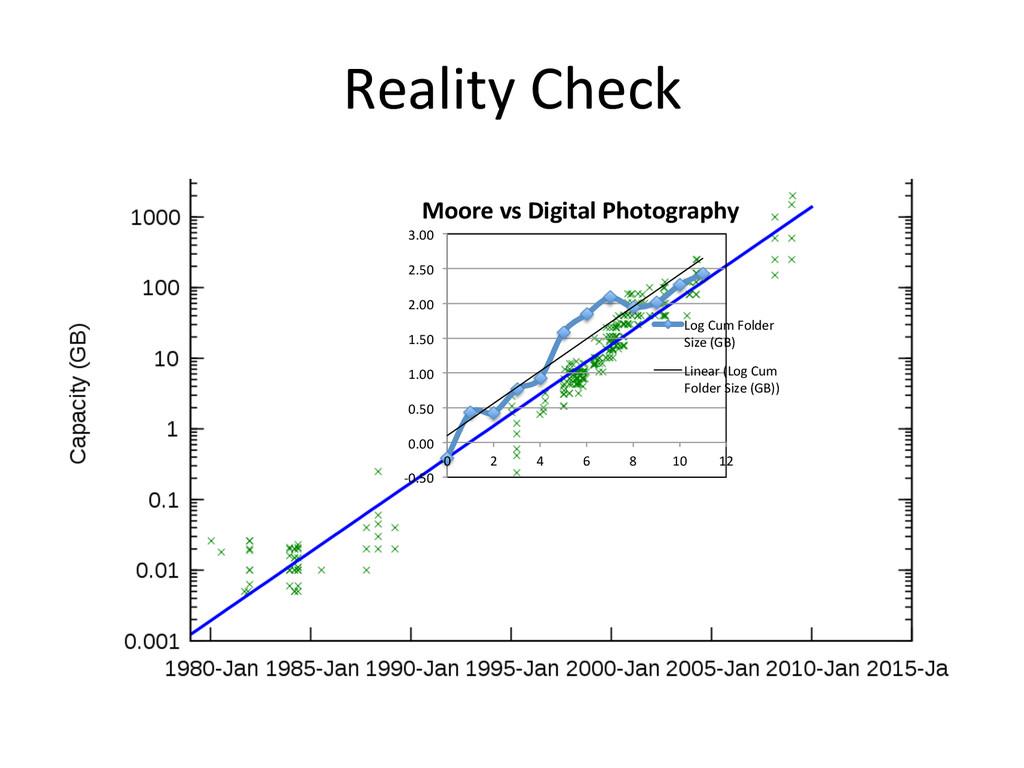 Reality Check     -‐0.50  0.00...