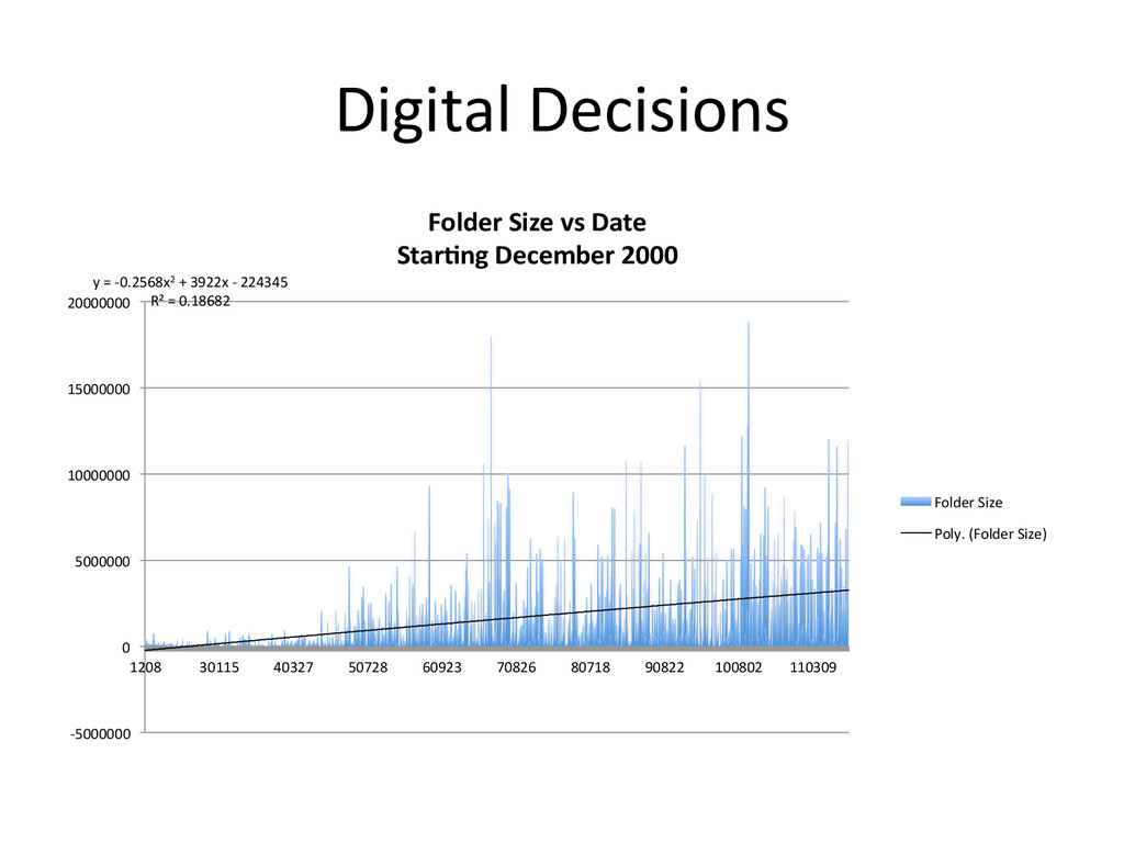 Digital Decisions  y = -‐0.2568x2...