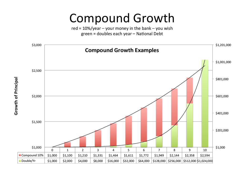 Compound	