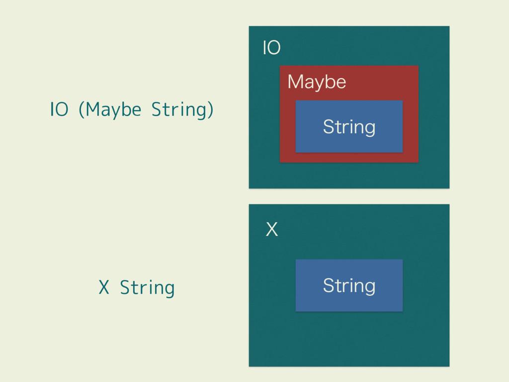 *0 .BZCF 4USJOH IO (Maybe String) X String 9 4U...