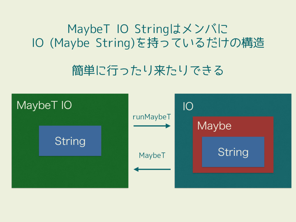MaybeT IO Stringはメンバに IO (Maybe String)を持っているだけ...
