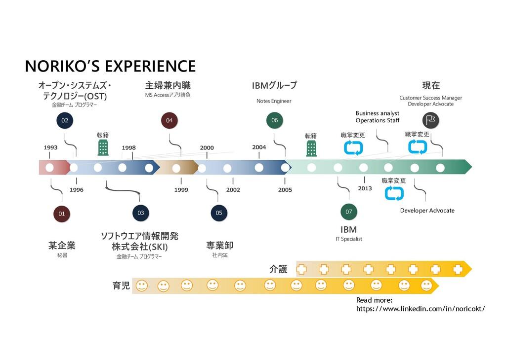 NORIKO'S EXPERIENCE 1993 某企業 秘書 01 オープン・システムズ・ ...