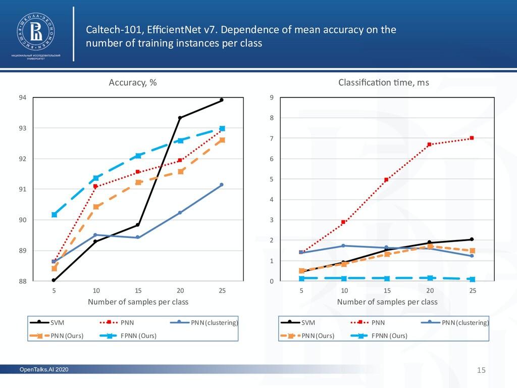 OpenTalks.AI 2020 Caltech-101, EfficientNet v7. D...