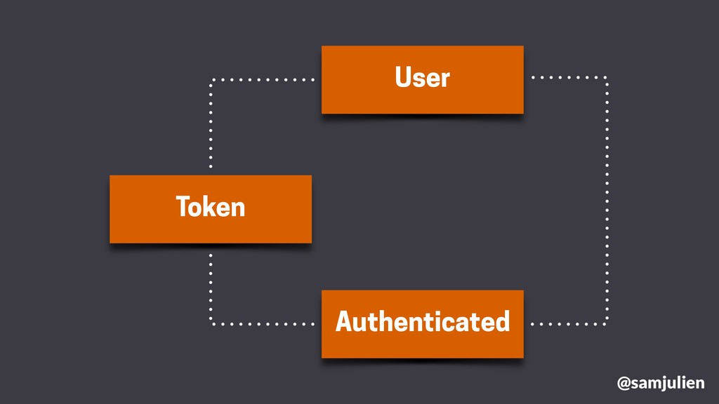 User Token Authenticated @samjulien