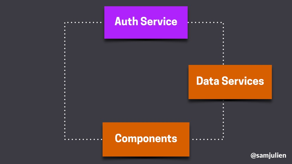 Auth Service Components Data Services @samjulien