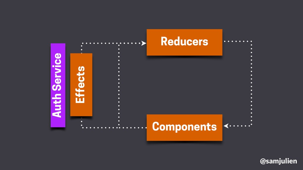 Reducers Components Effects Auth Service @samju...
