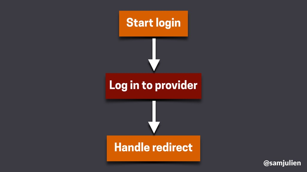 Start login Handle redirect Log in to provider ...