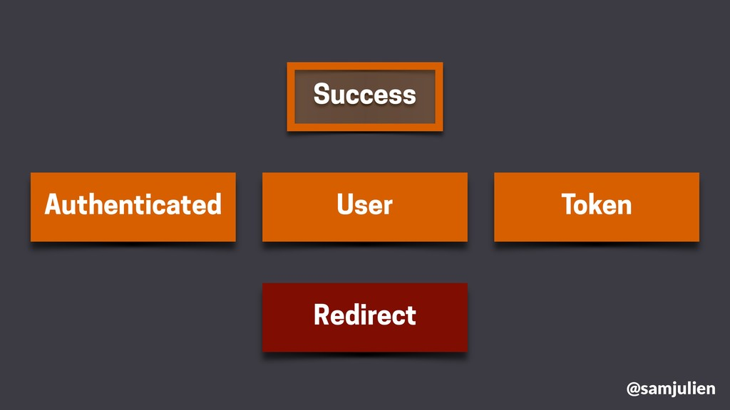 Success User Token Authenticated Redirect @samj...