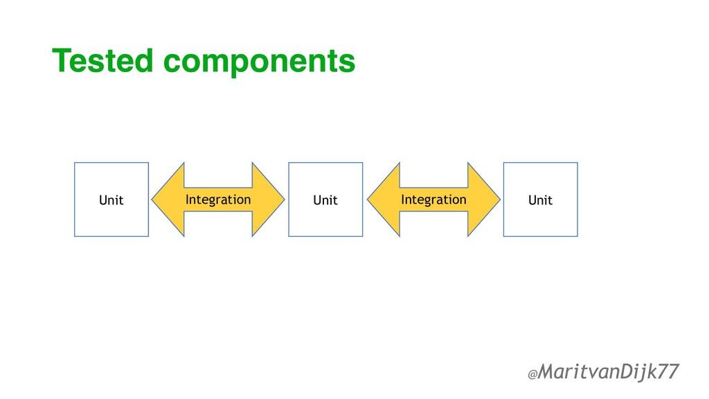 Tested components @MaritvanDijk77 Unit Unit Uni...